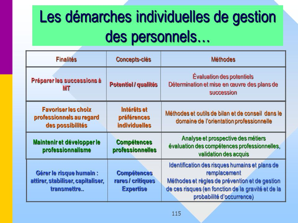 Les démarches individuelles de gestion des personnels…