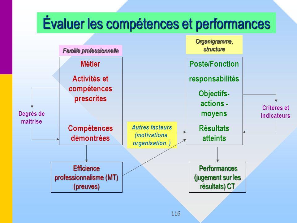 Évaluer les compétences et performances
