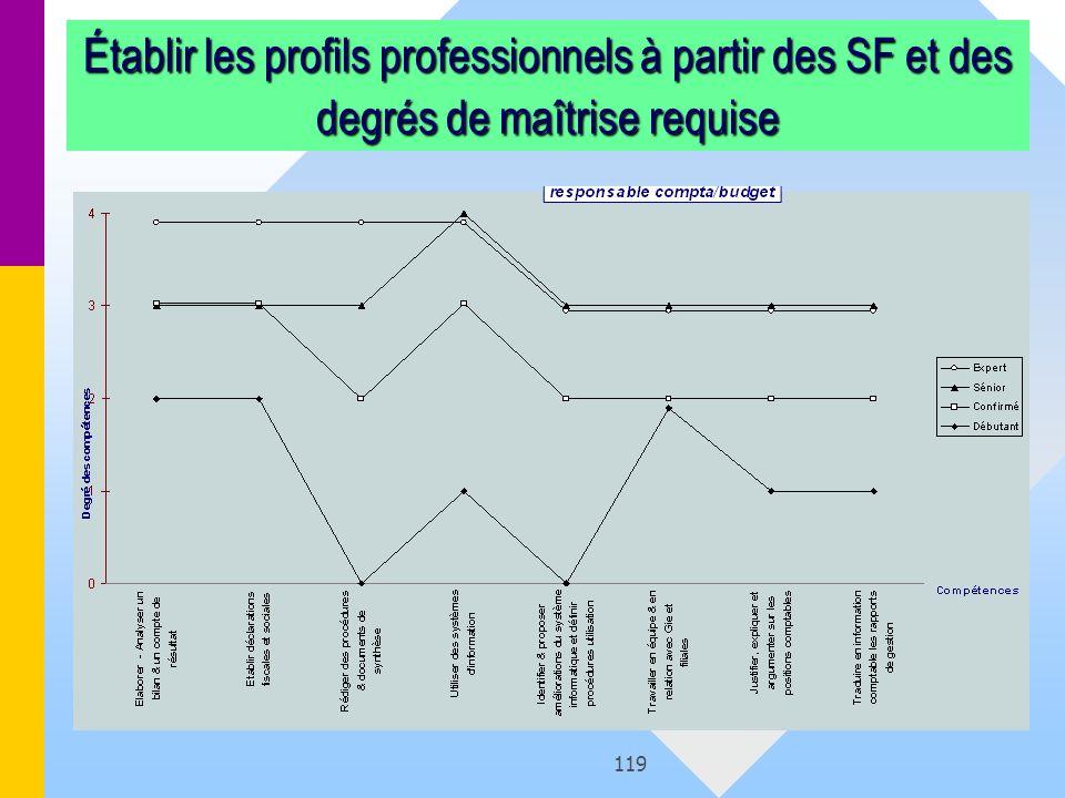 Établir les profils professionnels à partir des SF et des degrés de maîtrise requise