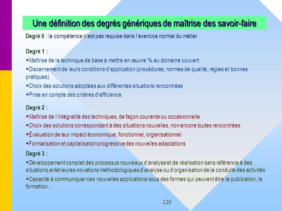 Une définition des degrés génériques de maîtrise des savoir-faire