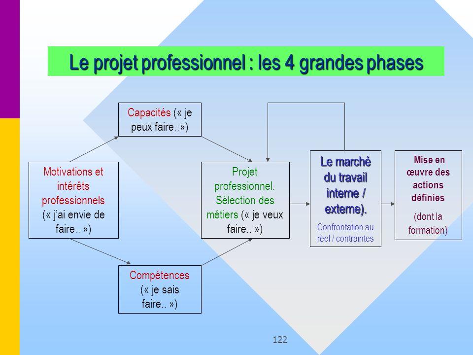 Le projet professionnel : les 4 grandes phases