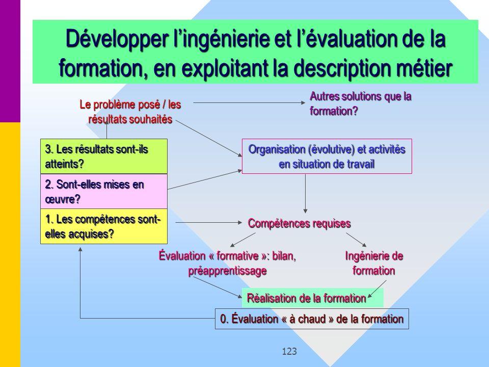 Développer l'ingénierie et l'évaluation de la formation, en exploitant la description métier