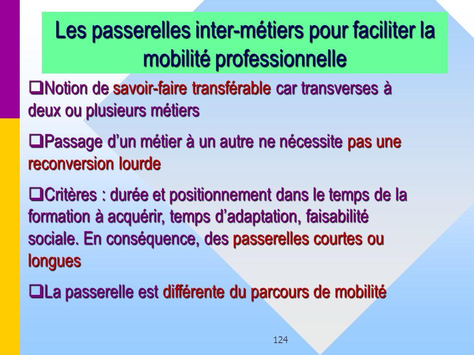 Les passerelles inter-métiers pour faciliter la mobilité professionnelle