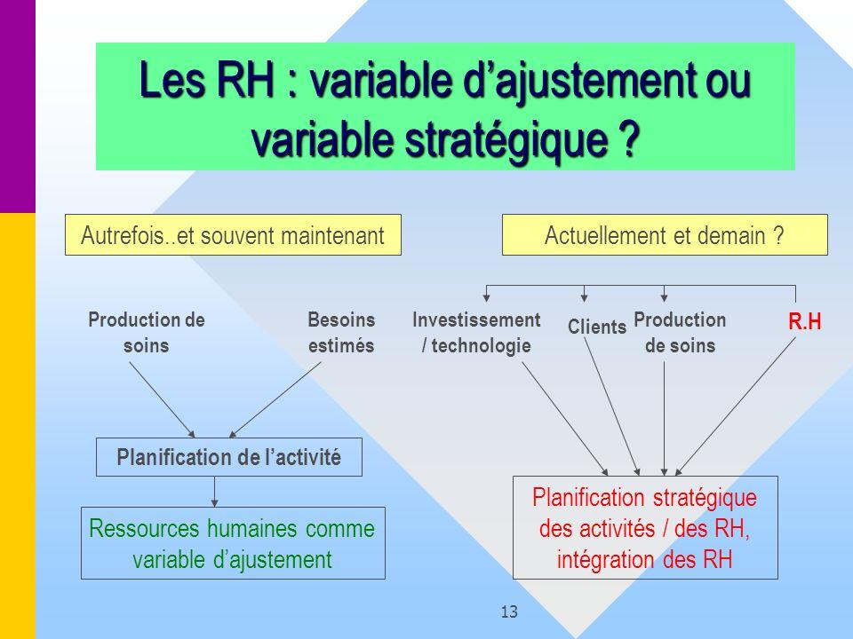 Investissement / technologie Planification de l'activité