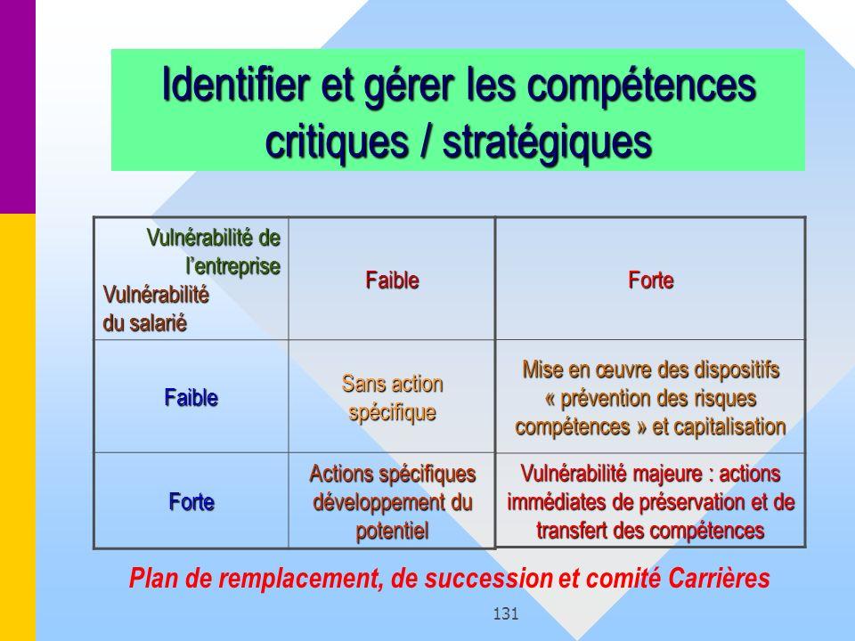 Plan de remplacement, de succession et comité Carrières