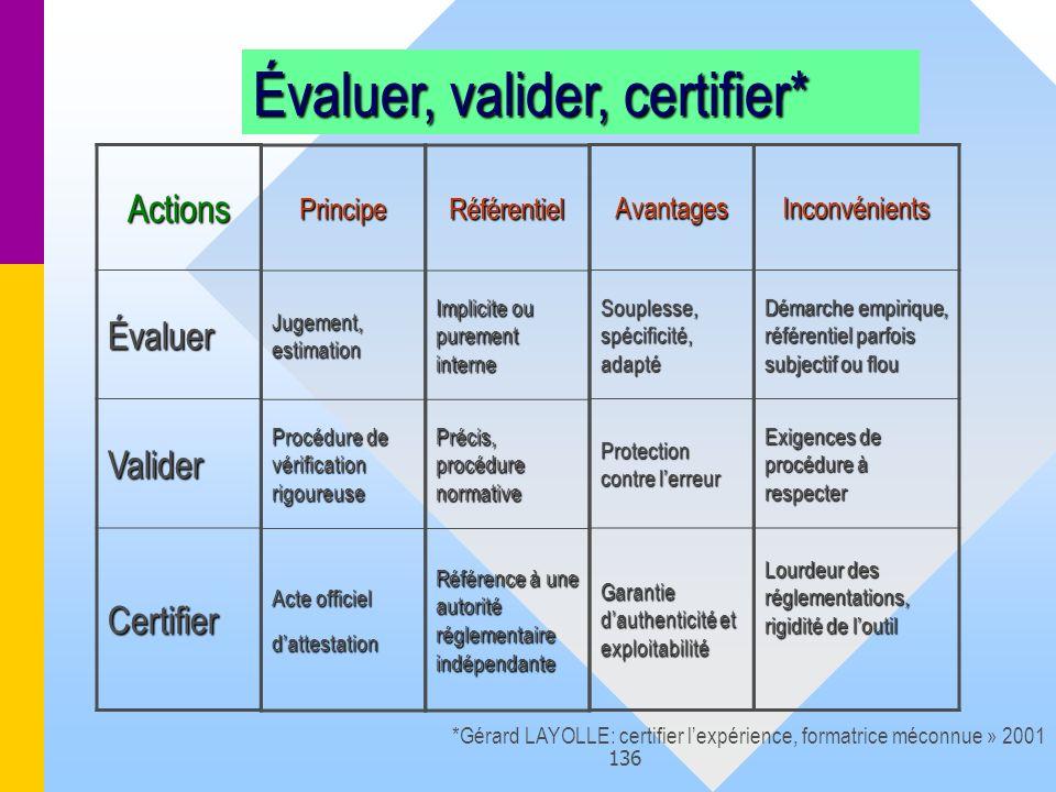 Évaluer, valider, certifier*