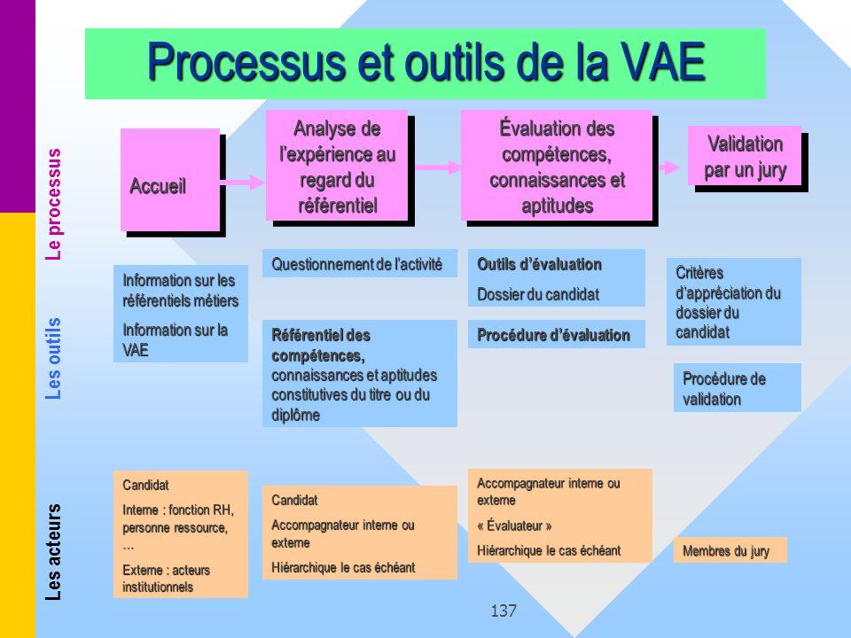 Processus et outils de la VAE