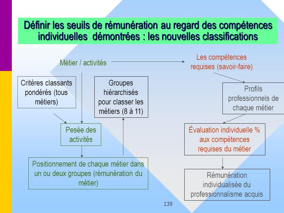 Définir les seuils de rémunération au regard des compétences individuelles démontrées : les nouvelles classifications