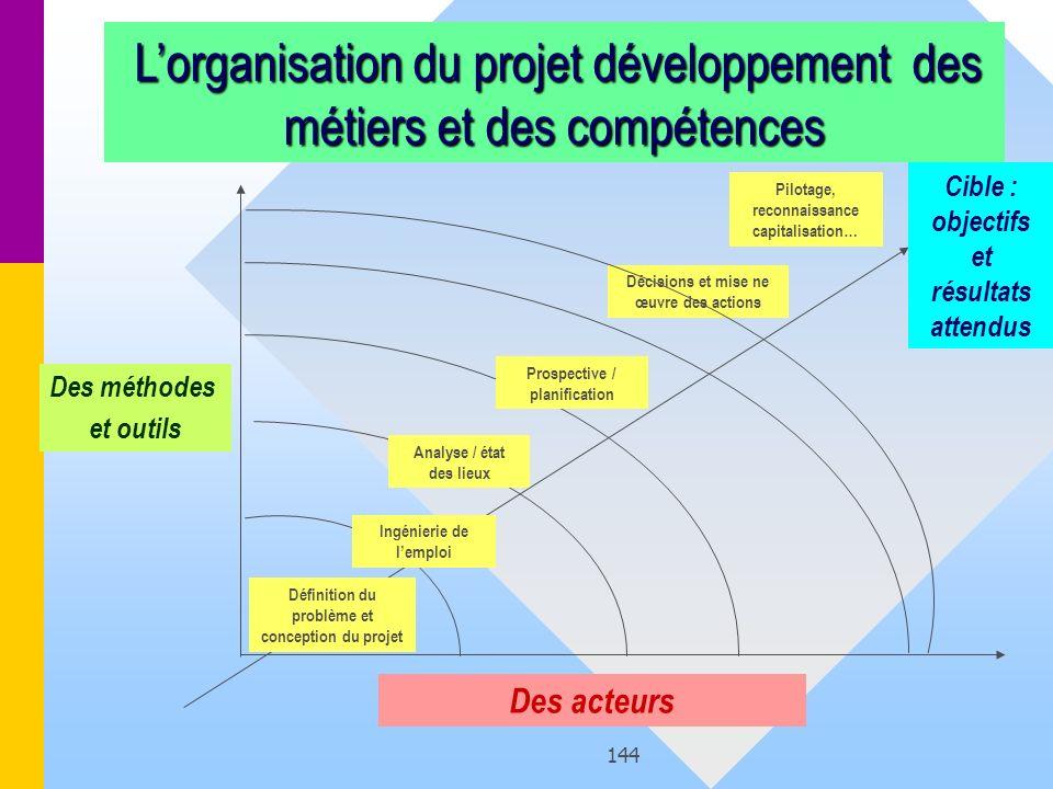 L'organisation du projet développement des métiers et des compétences