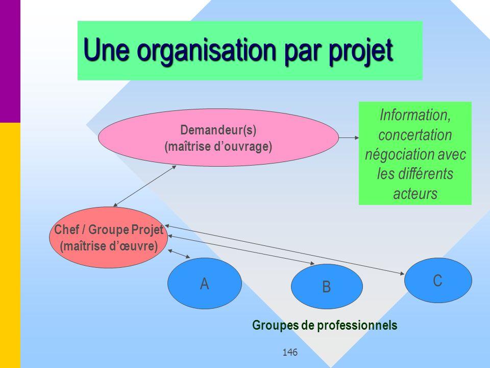 Groupes de professionnels