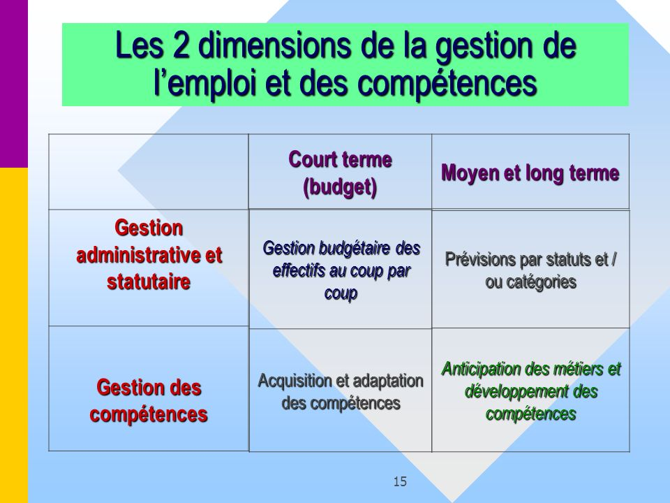 Les 2 dimensions de la gestion de l'emploi et des compétences