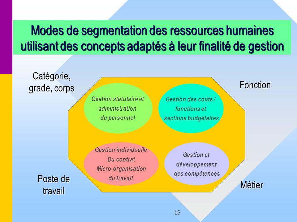 Modes de segmentation des ressources humaines utilisant des concepts adaptés à leur finalité de gestion
