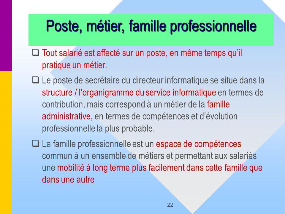 Poste, métier, famille professionnelle