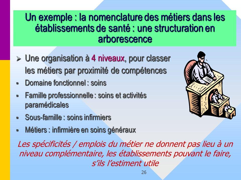 Un exemple : la nomenclature des métiers dans les établissements de santé : une structuration en arborescence