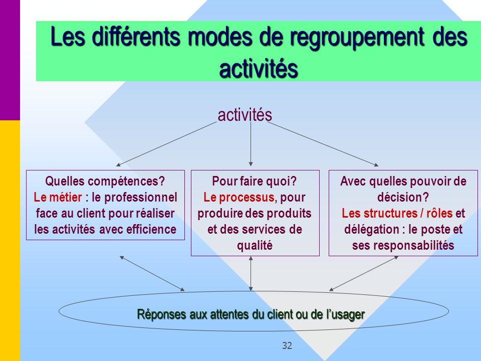 Les différents modes de regroupement des activités