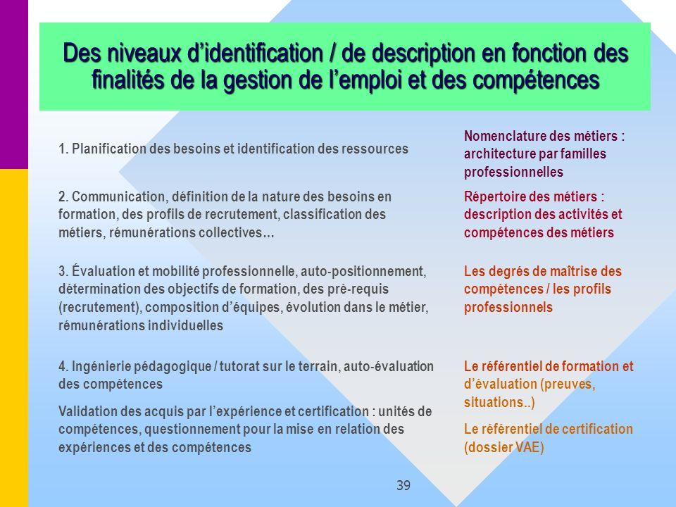Des niveaux d'identification / de description en fonction des finalités de la gestion de l'emploi et des compétences