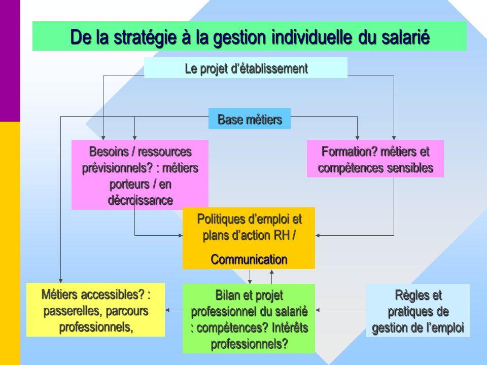 De la stratégie à la gestion individuelle du salarié