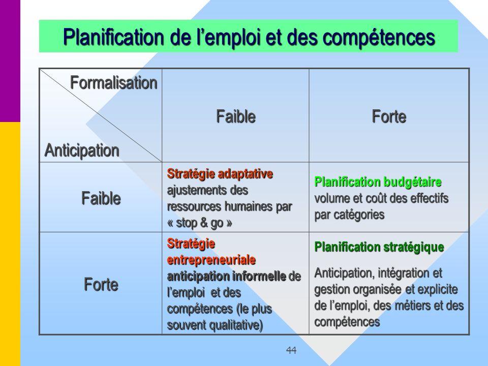 Planification de l'emploi et des compétences