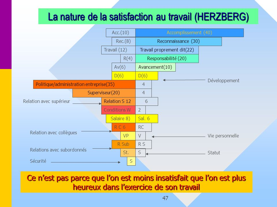 La nature de la satisfaction au travail (HERZBERG)
