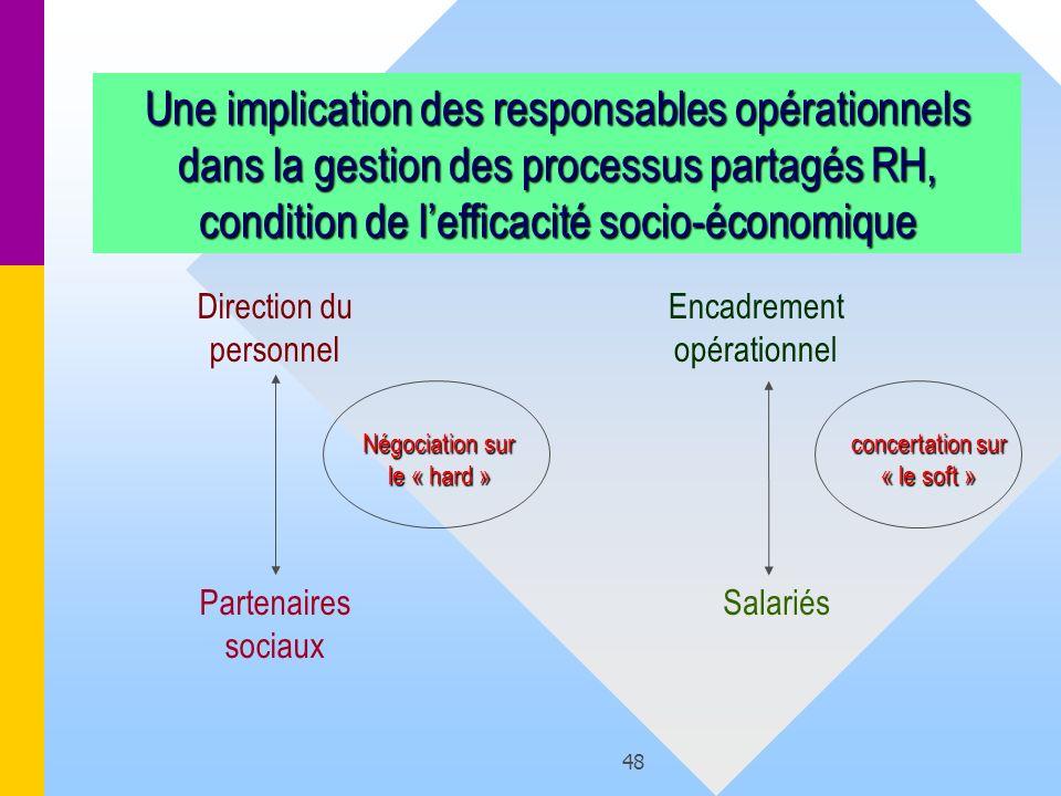 Une implication des responsables opérationnels dans la gestion des processus partagés RH, condition de l'efficacité socio-économique