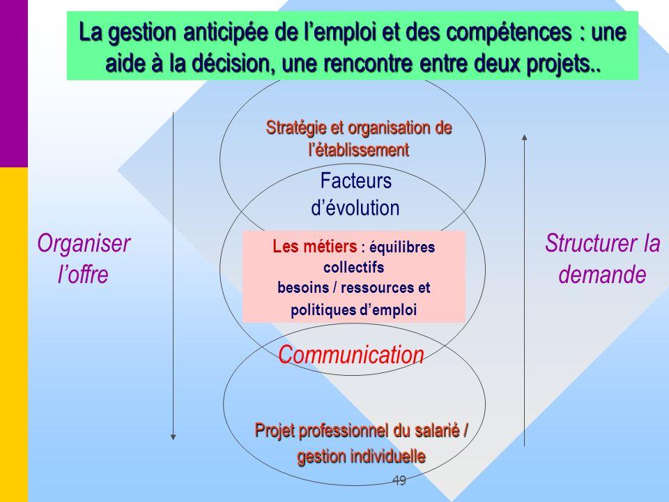 La gestion anticipée de l'emploi et des compétences : une aide à la décision, une rencontre entre deux projets..