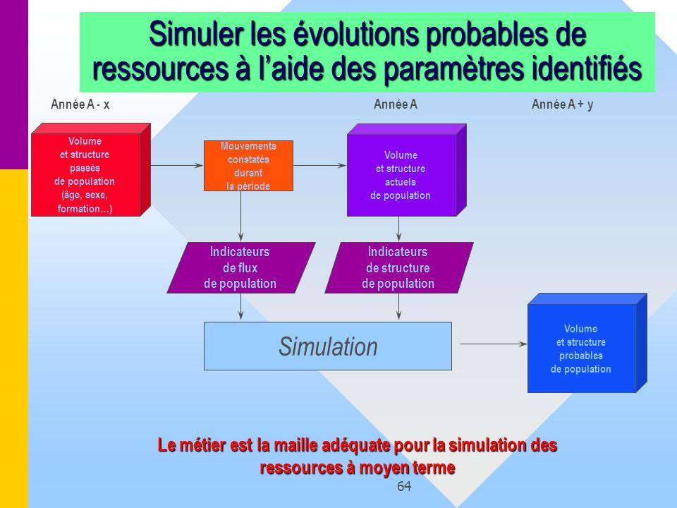 Simuler les évolutions probables de ressources à l'aide des paramètres identifiés