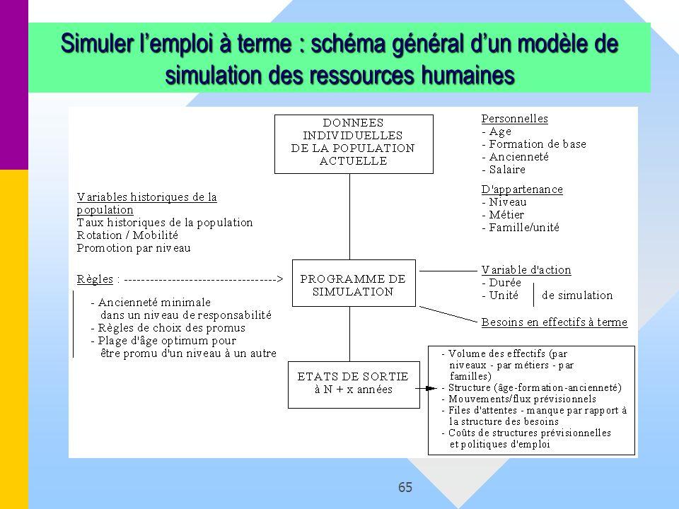 Simuler l'emploi à terme : schéma général d'un modèle de simulation des ressources humaines