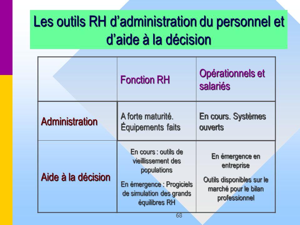 Les outils RH d'administration du personnel et d'aide à la décision