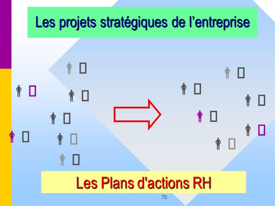 Les projets stratégiques de l'entreprise