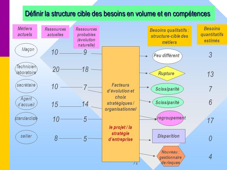Définir la structure cible des besoins en volume et en compétences