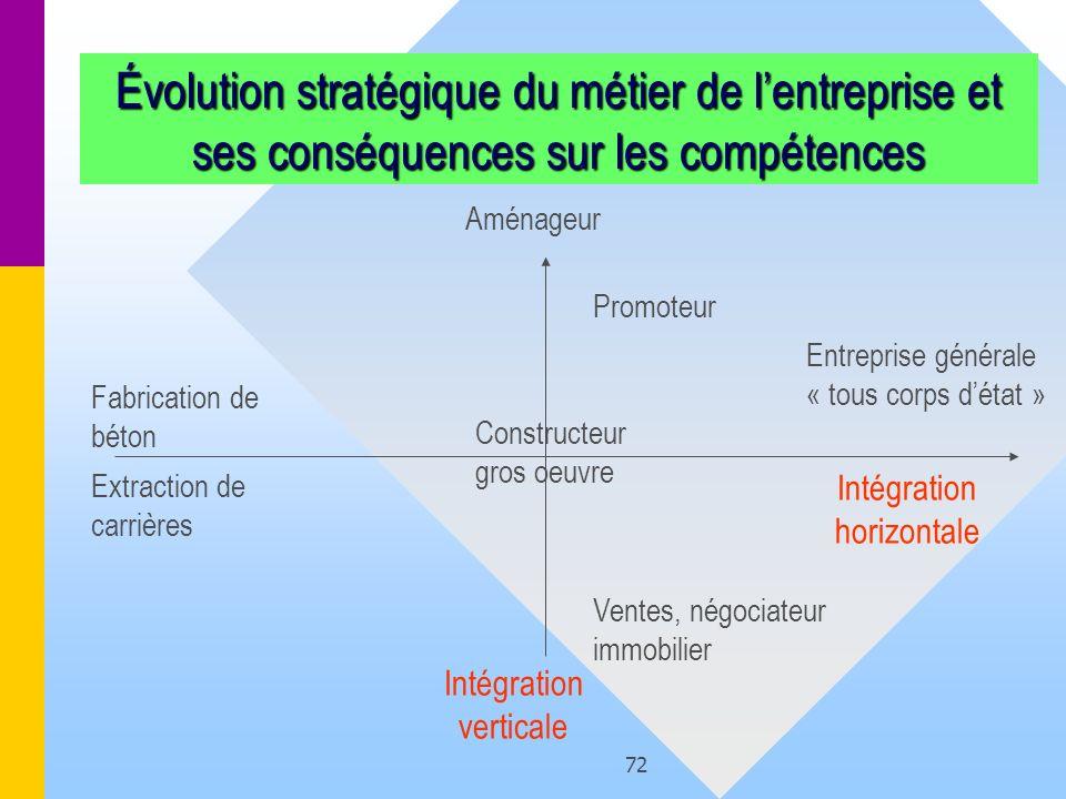 Évolution stratégique du métier de l'entreprise et ses conséquences sur les compétences