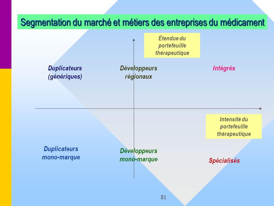 Segmentation du marché et métiers des entreprises du médicament