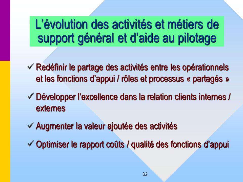 L'évolution des activités et métiers de support général et d'aide au pilotage