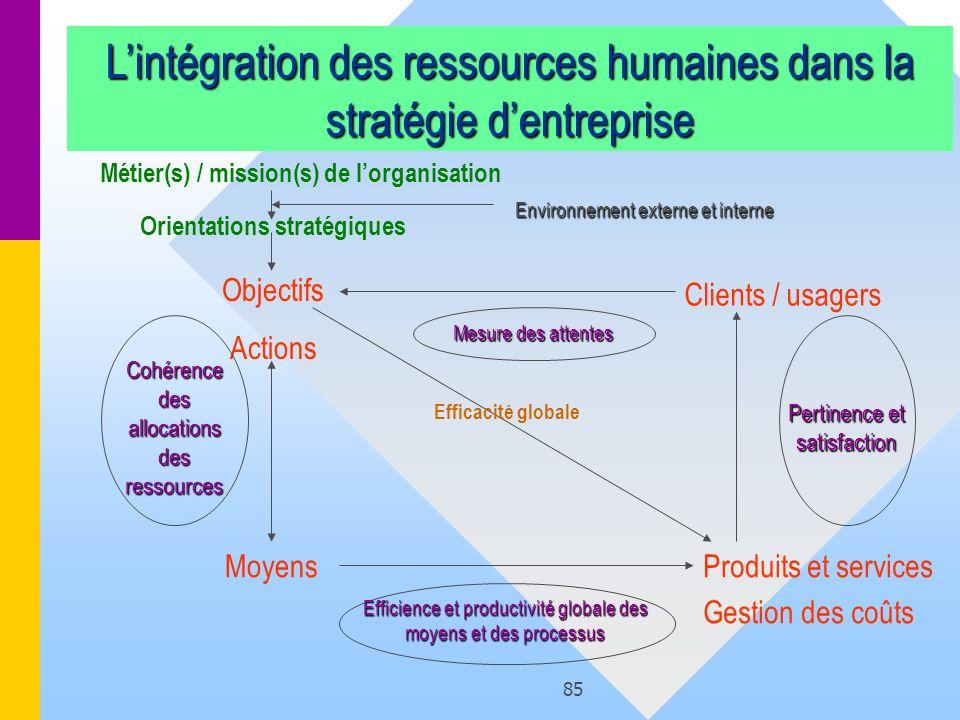 L'intégration des ressources humaines dans la stratégie d'entreprise