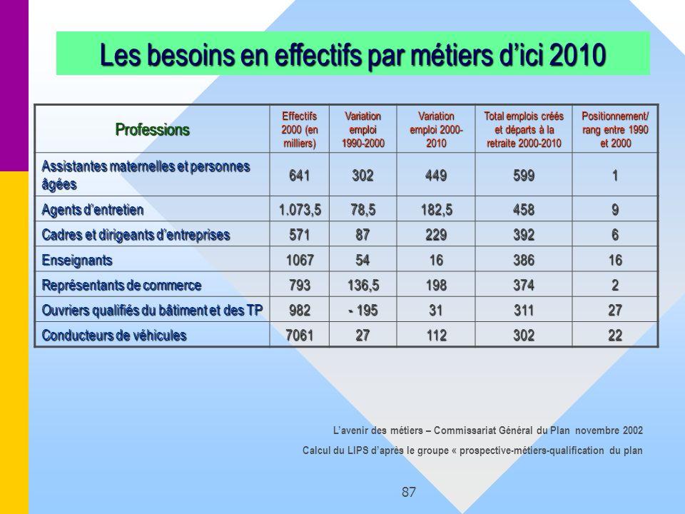 Les besoins en effectifs par métiers d'ici 2010