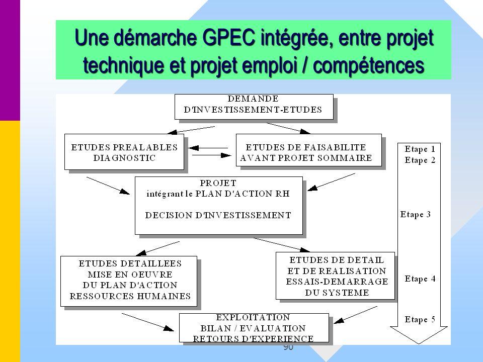 Une démarche GPEC intégrée, entre projet technique et projet emploi / compétences