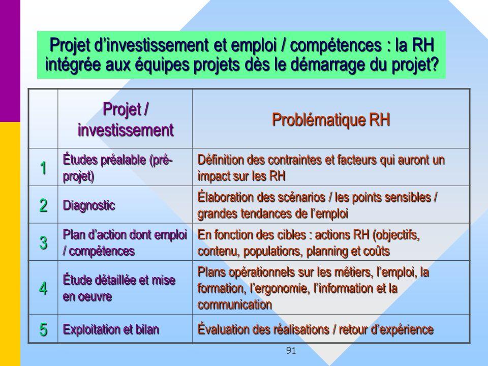 Projet / investissement