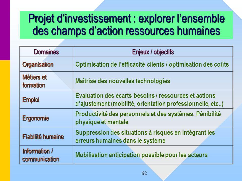 Projet d'investissement : explorer l'ensemble des champs d'action ressources humaines