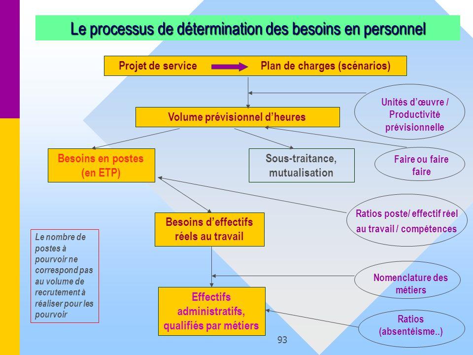 Le processus de détermination des besoins en personnel