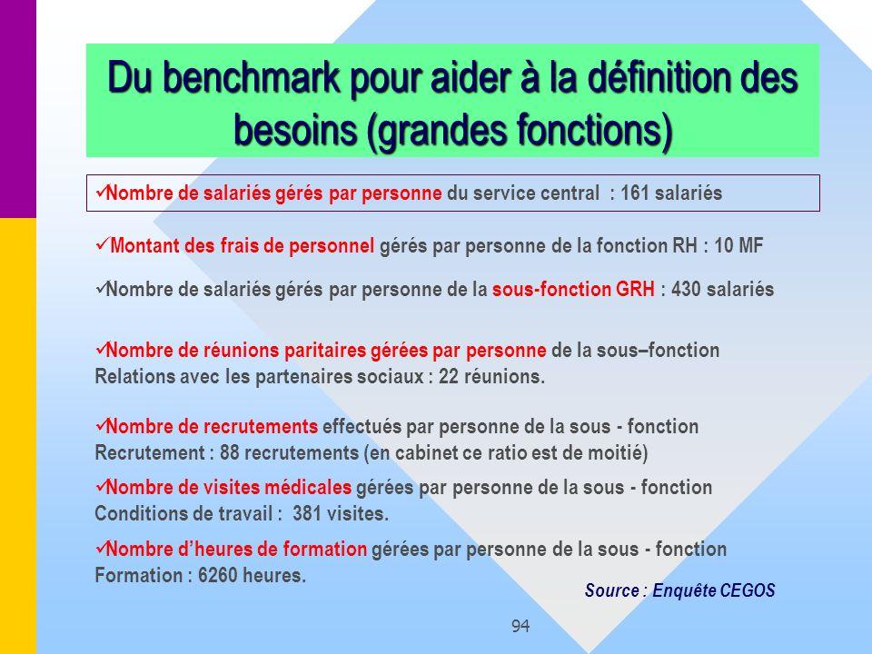 Du benchmark pour aider à la définition des besoins (grandes fonctions)