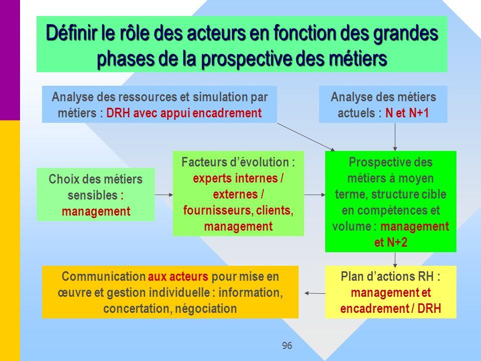 Définir le rôle des acteurs en fonction des grandes phases de la prospective des métiers