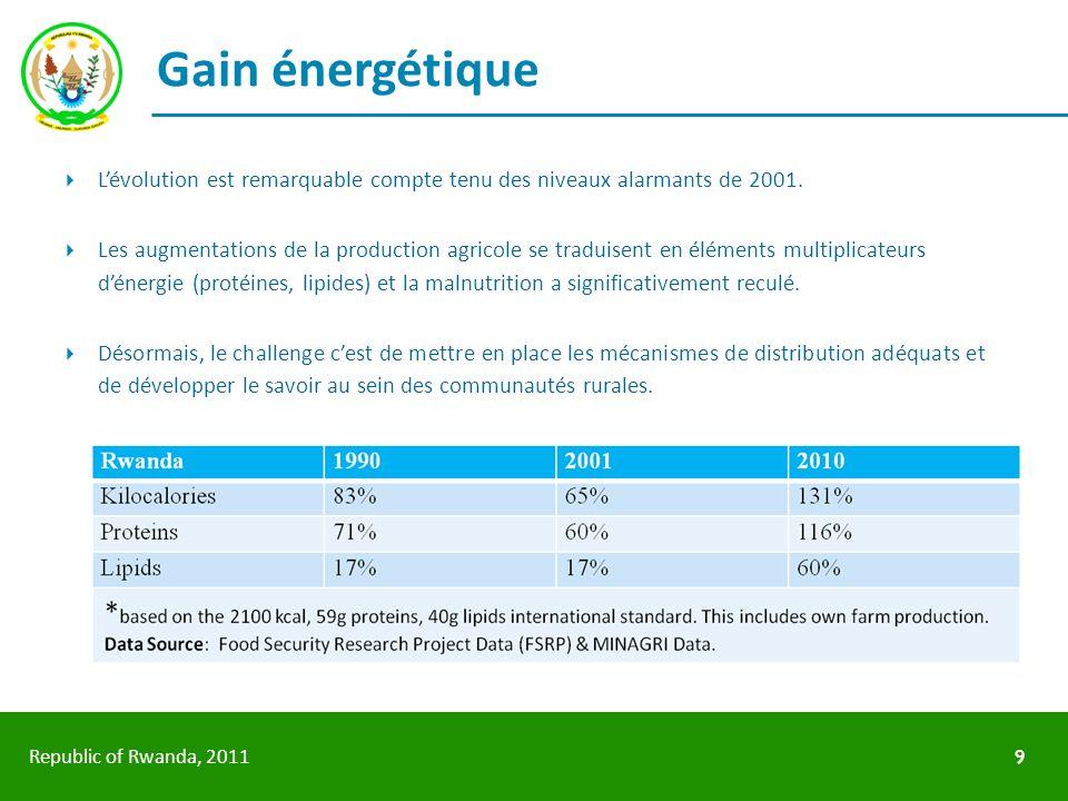 Gain énergétique L'évolution est remarquable compte tenu des niveaux alarmants de 2001.
