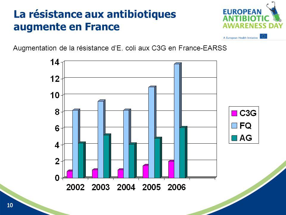 La résistance aux antibiotiques augmente en France
