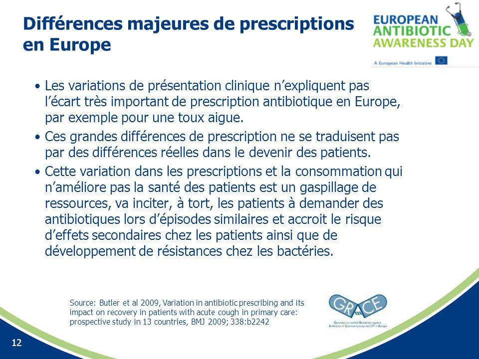 Différences majeures de prescriptions en Europe