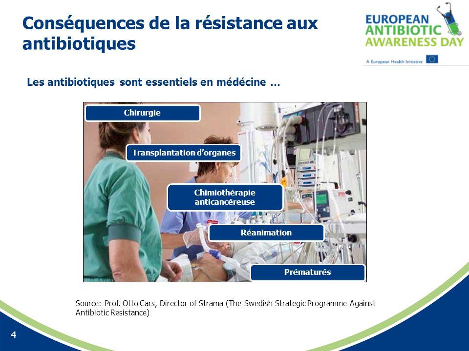 Conséquences de la résistance aux antibiotiques