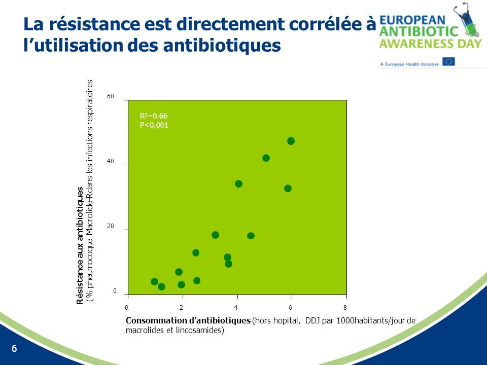 La résistance est directement corrélée à l'utilisation des antibiotiques
