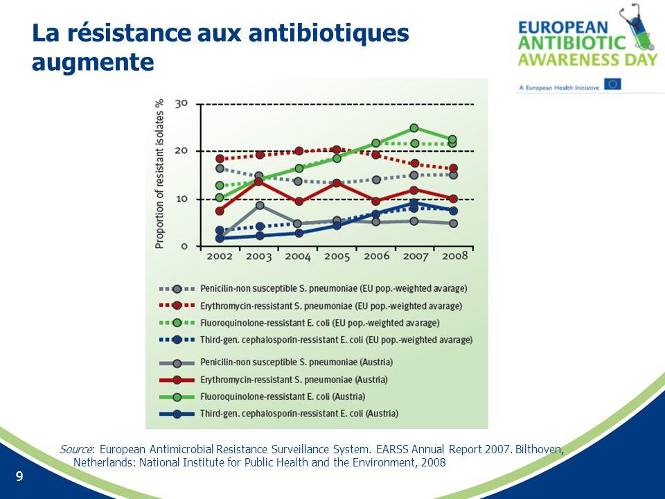 La résistance aux antibiotiques augmente