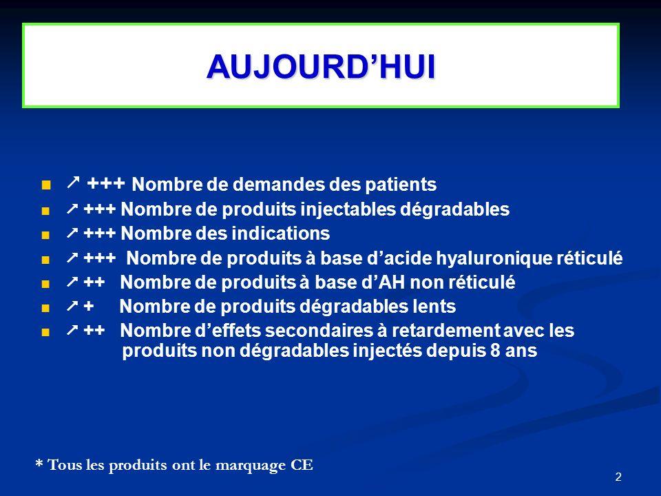 AUJOURD'HUI  +++ Nombre de demandes des patients