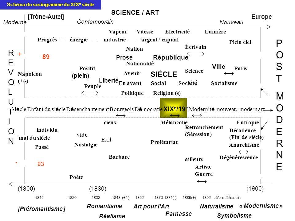 Schéma du sociogramme du XIXe siècle