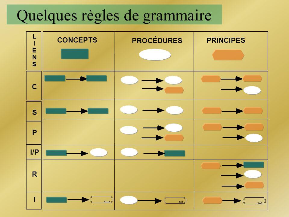 Quelques règles de grammaire